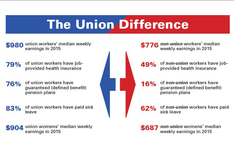 pub sector union difference slider